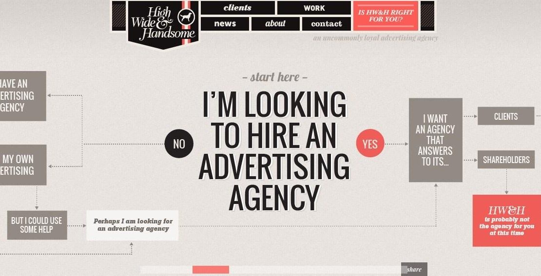 What does an Ad agency do